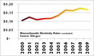 Massachusetts 2000s Residential Electricity Rate Chart